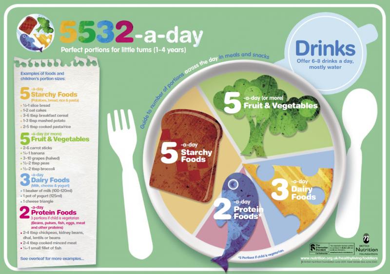 British Nutrition Foundation 5 a day