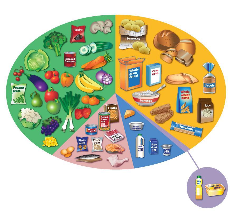 Eatwell plate NHS